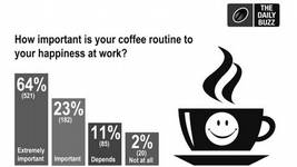 Corporate Coffee: The Stats